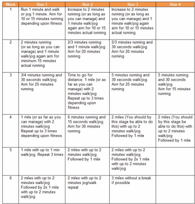 A sample training plan table